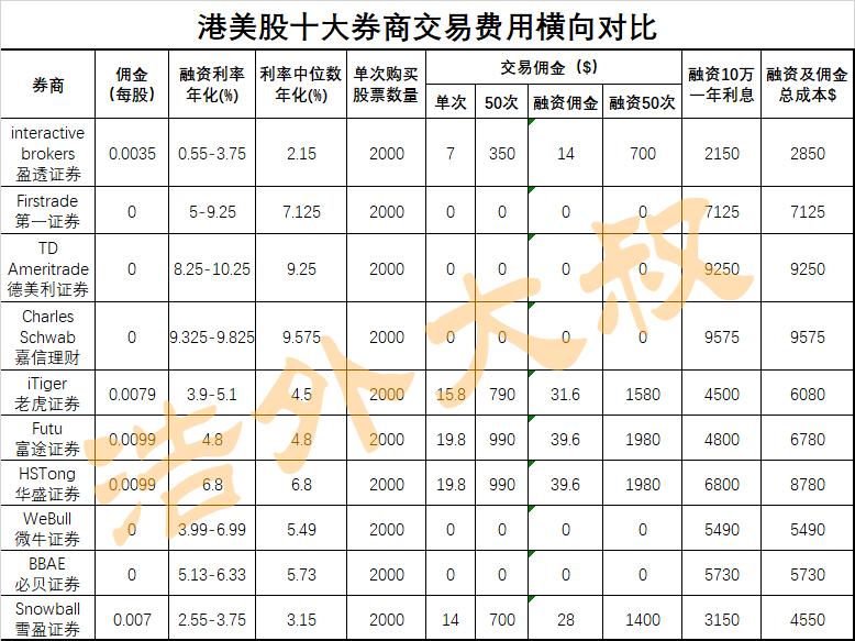 港美股十大券商交易费用横向对比